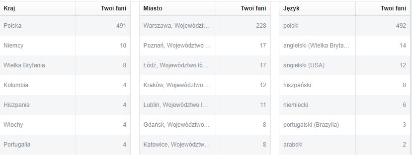 Statystyki facebooka